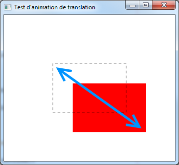 how to translate a rectangle in java