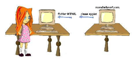 comment apprendre la programmation java